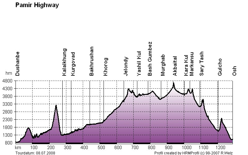Pamir Highway Route Profile